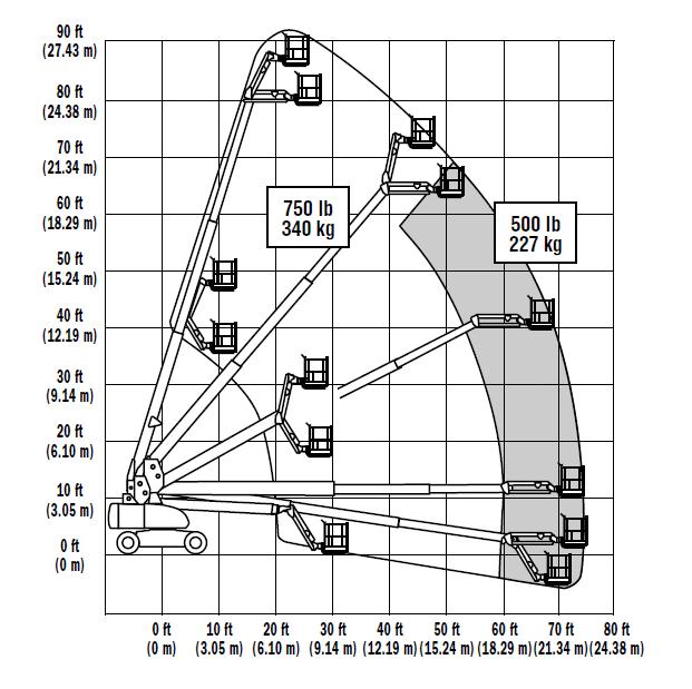 860SJ Range Chart - 860SJ - Telescopic Boom Lift For Hire
