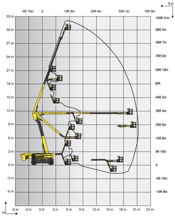 RTJ Reach Chart