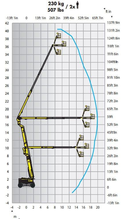 RTJ Reach Chart1