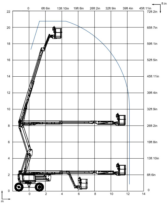 HA20 RTJ Reach Chart - H20RTJ - Diesel Articulating Boom Lift For Hire