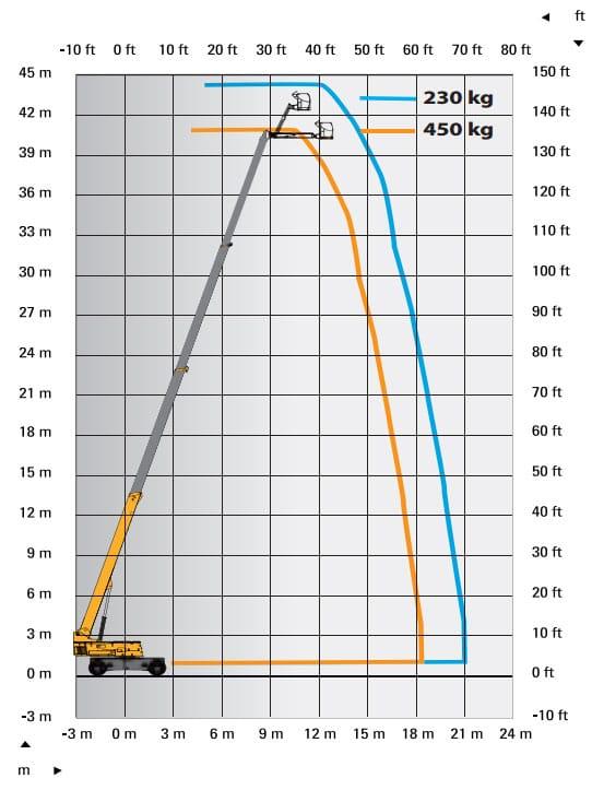 ht43 rtj range chart - HT43RTJ Pro - Telescopic Boom Lift For Hire